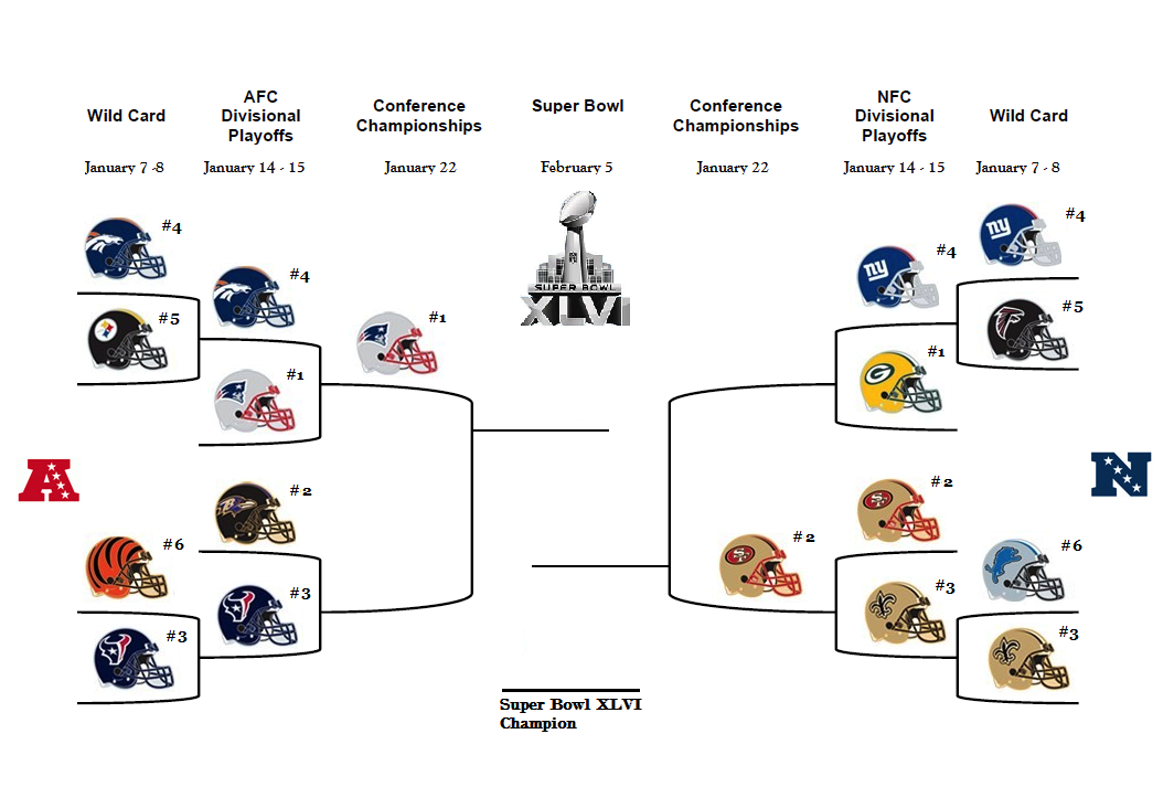 2007 bracket nfl playoffs