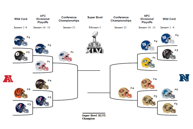 2012 NFL Playoff Bracket