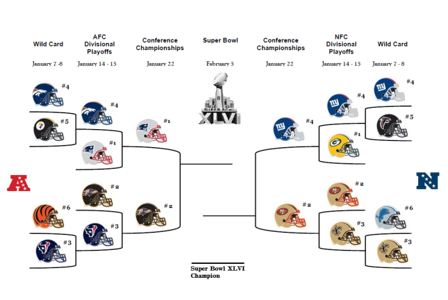 2012 Playoff Bracket