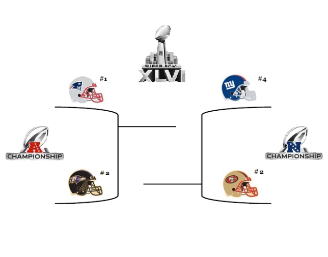 Playoffs Bracket